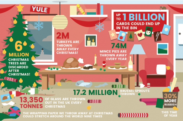 christmas household waste graphic